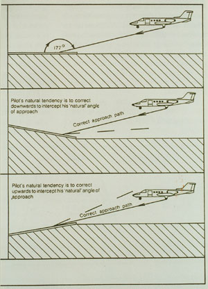 12. Sloping Runway Illusions. Reprinted by permission. Copyright Aviation Safety Magazine