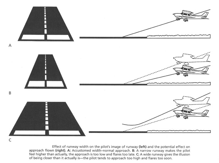 8. Runway Width Illusions. Courtesy of Allen J. Parmet, M.D.
